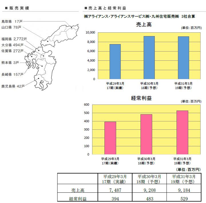 販売実績の図と売上高、経常利益のグラフ